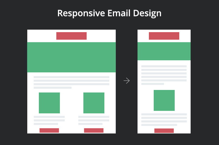 Responsive Email Design – What You Need To Know